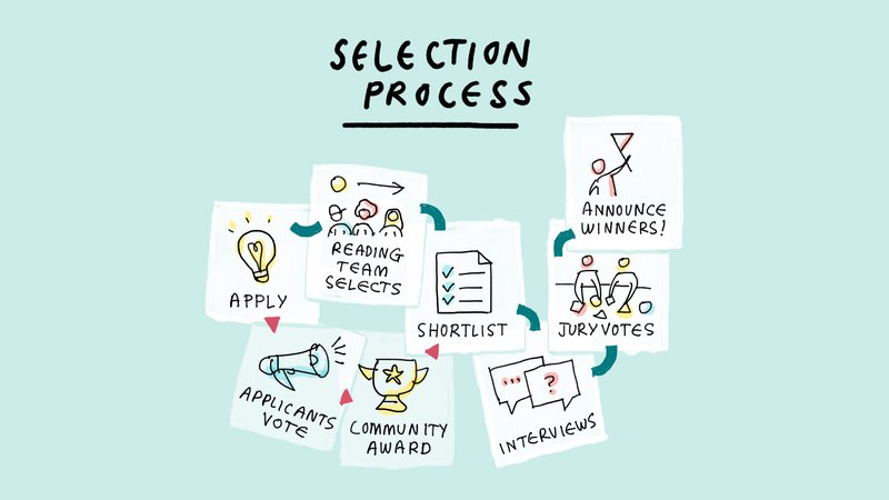 civic-europe-selection-process-infographic.jpg